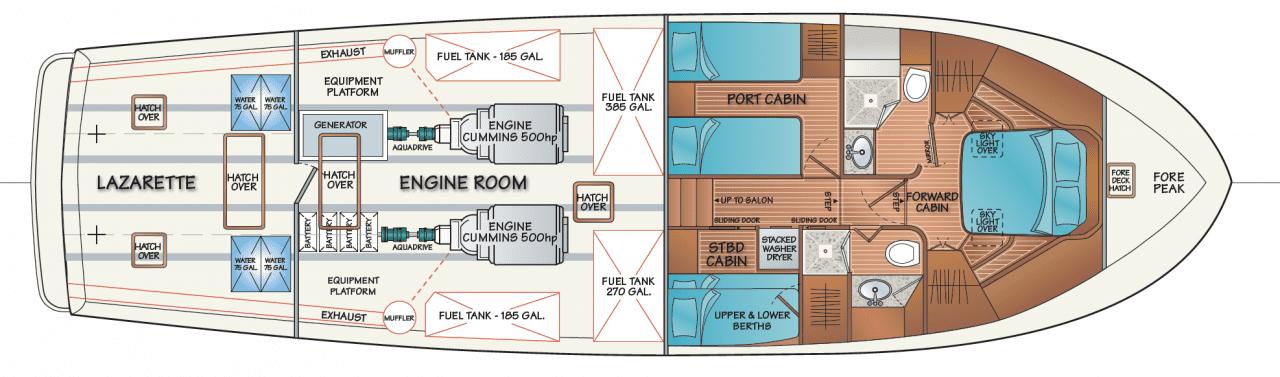 Lazarette, engine room and standard accommodation (shown w/standard cummins QSC 500HP engines)